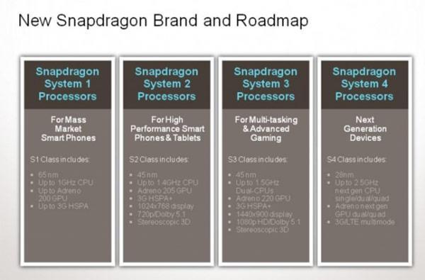 Qualcomm yeni ve basit Snapdragon model numaralarına geçiyor