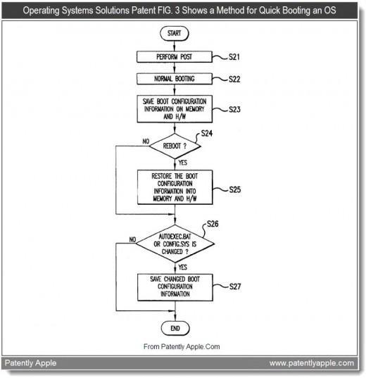 Apple OS X işletim sisteminin hızlı açılışı konusunda patent ihlal etmekle suçlanıyor