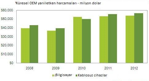 OEM üreticileri 2011 yılında kablosuz cihazlar için masaüstü cihazlardan daha fazla yarıiletken parçalara masraf yaptı