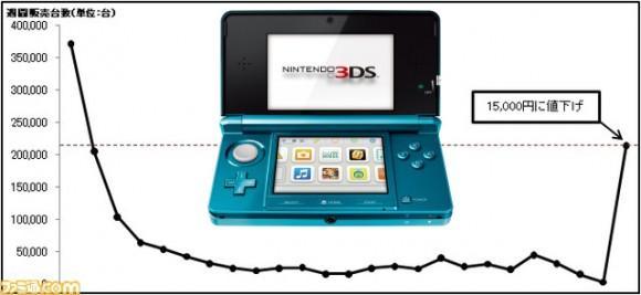 Nintendo 3DS indirimi satışları artırdı