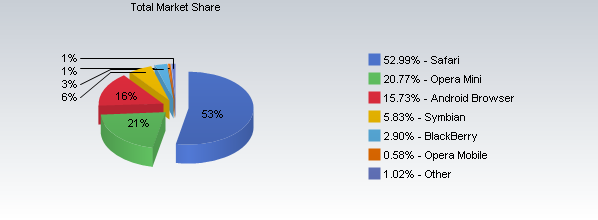 Mobil internet tarayıcıları pazarında Apple hakimiyetini sürdürüyor