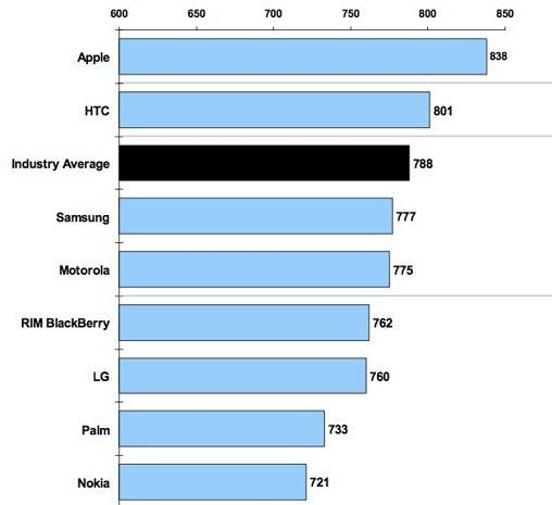 iPhone müşteri memnuniyeti anketinde tekrar 1 numara oldu
