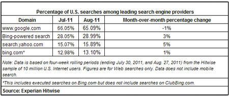 ABD'de Bing tabanlı yapılan aramalar Ağustos'ta yüzde 29 seviyesine çıktı