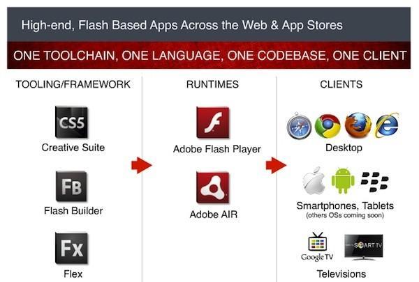 Adobe Flash Player 11 ve Adobe AIR 3 yayınlanıyor, HD video ve 3D oyunlar tüm platformlarda mümkün olabilecek