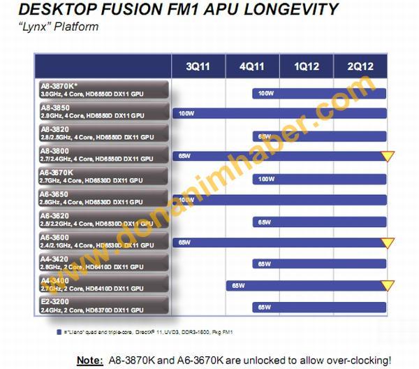 Özel Haber: AMD'nin çarpan kilidi açık Fusion A8-3870K ve A6-3670K işlemcileri resmileşti