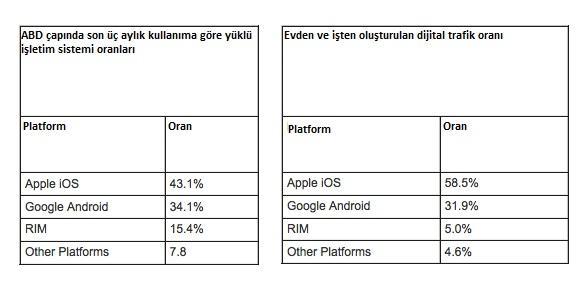 comScore: ABD çapında iOS halen Android'den daha fazla kullanıcı sayısına sahip