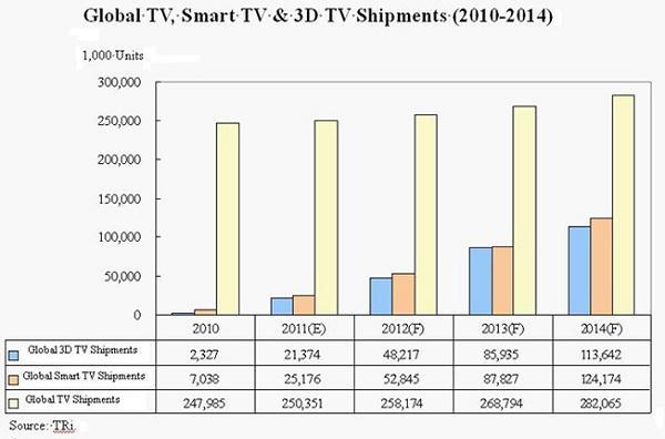 2012 yılında 52.85 milyon akıllı TV ürünü satılması bekleniyor