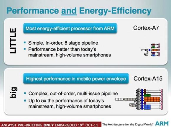 ARM en iyi enerji tasarruflu işlemcisi Cortex A7 MPCore'u duyurdu