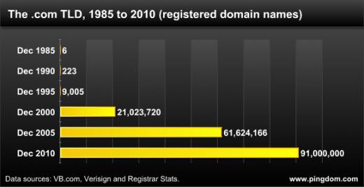 İnternette com uzantılı alan adları 100 milyona yaklaştı