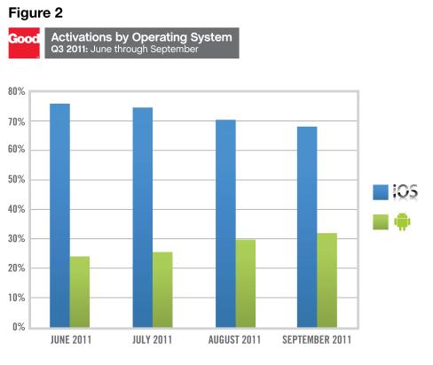 Android tabletler 2011 3. çeyrekte pazar payını artırdı ancak halen iPad'in gerisinde