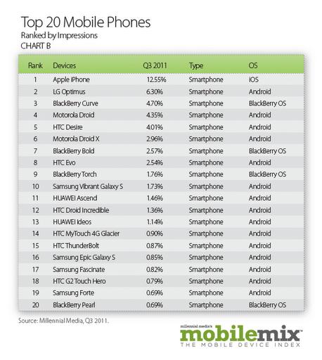 Millennial: iPad reklam gösterimleri yüzde 456 arttı, iOS cihazları yüzde 60'lık paya sahip