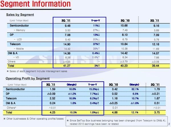 Samsung başarılı telefon satışlarına rağmen 2011 3. çeyrekte düşüş açıkladı