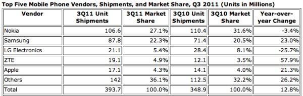 IDC : Mobil cihaz sevkiyatında Nokia 3. çeyrek lideri, Samsung ve ZTE yükselişte, Apple 5. sırada