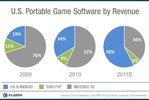 Android ve iOS, taşınabilir video oyunları gelirlerinde konsolları geride bıraktı
