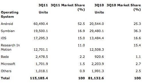 Gartner : Samsung 2011 3. çeyrek akıllı telefon lideri, Android yüzde 52 paya sahip