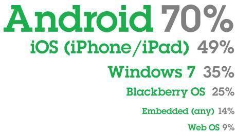 IT profesyonelleri uygulama geliştirmede Android'i daha çok tercih ediyor