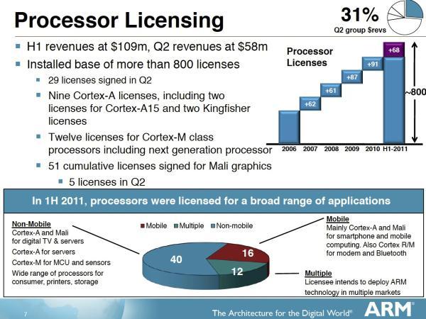 ARM'ın PC pazarındaki payı 2013'de %10'a ulaşabilir