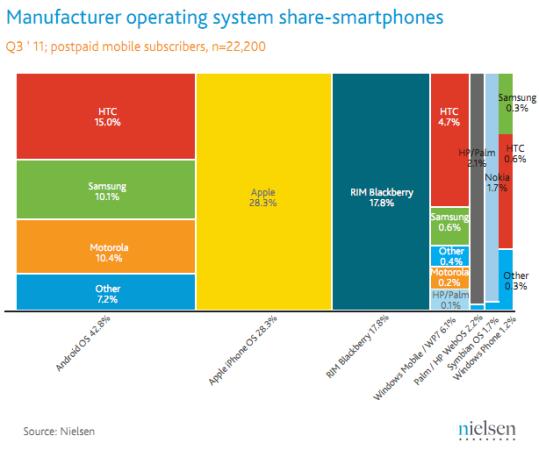 Nielsen'e göre ABD akıllı telefon pazarında Android liderliğini sürdürüyor