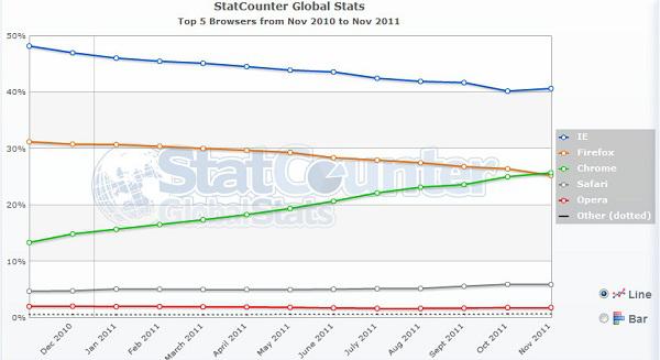 StatCounter verilerine göre Chrome, Firefox'u geride bıraktı