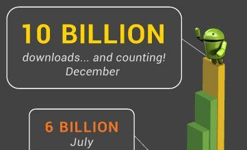 İlginç Android Market istatistikleri