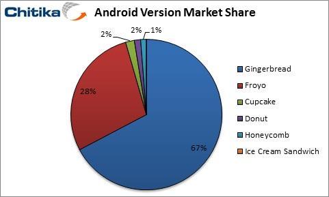 Araştırmalar Android Honeycomb kullanımının yüzde 1'de kaldığını gösteriyor