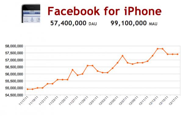 Android için Facebook aktif günlük kullanıcı sayısı iPhone için Facebook'u geride bıraktı