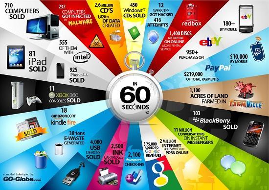 2011 yılında teknolojide 60 saniye
