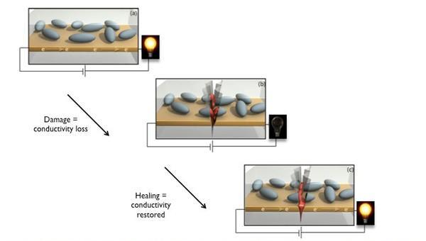 Araştırmacılar kendi kendine elektronik parçaları tamir edebilen polimerler üzerinde çalışıyor