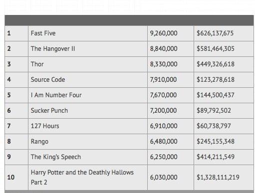 2011'in en çok korsan indirilen filmleri belli oldu