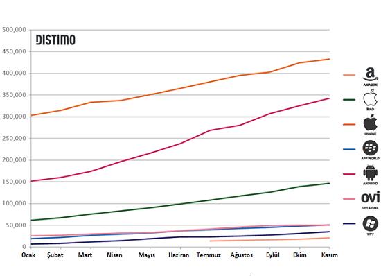 App Store, Android Market'ten en iyi Freemium uygulamalar açısından 6 kat daha fazla gelir elde ediyor