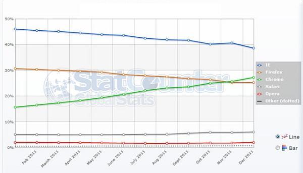 Analizlere göre Internet Explorer liderliğini koruyor Chrome yükselişte