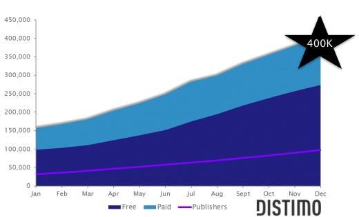 Android Market 400,000 aktif uygulama sayısına ulaştı, 100 000 aktif geliştiriciye sahip