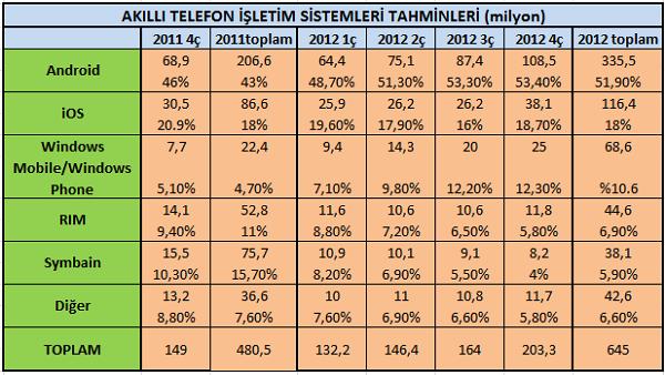 Gartner, 2011 yılı mobil işletim sistemi kullanım oranları tahminini yayınladı
