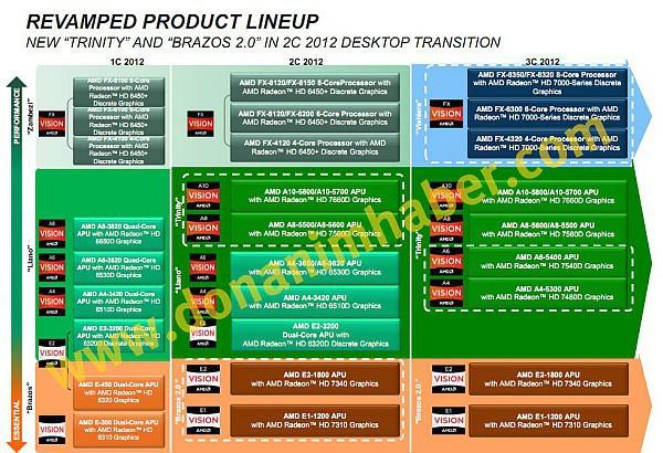 DH Özel: AMD'nin 2012 yol haritası; FX ve Fusion serisi yeni işlemciler