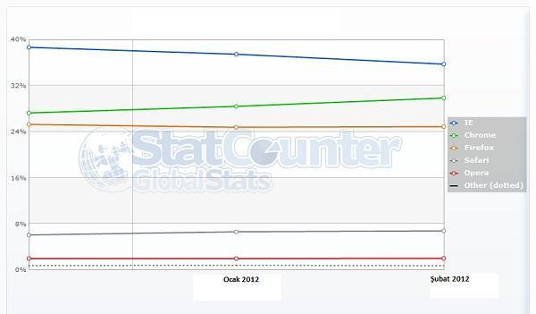 StatCounter : Internet Explorer düşüşte, Chrome yükselişe devam ediyor