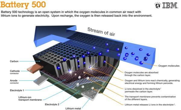IBM Research, hava ile şarj olabilen elektrikli araba bataryası üzerinde çalışıyor
