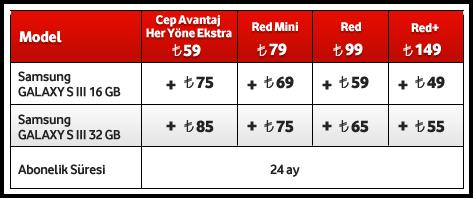 Vodafone'un Galaxy SIII fiyatları da belli oldu