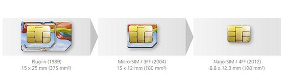 ETSI yeni Nano SIM kart standardını belirledi