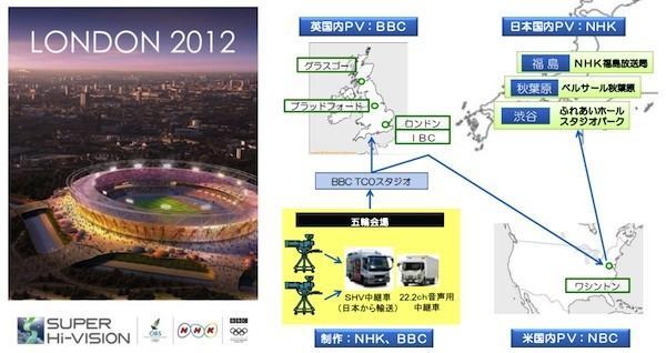 2012 olimpiyat oyunlarının 8K yayın biletleri dağıtımda