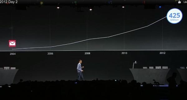 Gmail, 425 milyon kullanıcıya ulaştı
