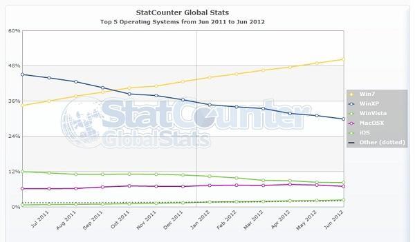 Windows 7 yüklü PC'ler yüzde 50 oranını aştı