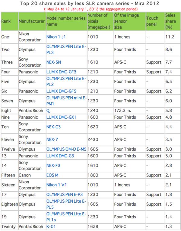 2012 yılında Japonya'da en çok satılan fotoğraf makineleri belli oldu