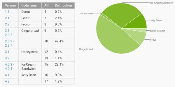 Android Jelly Bean %10, Ice Cream Sandwich ise %29 kullanım oranını geride bıraktı