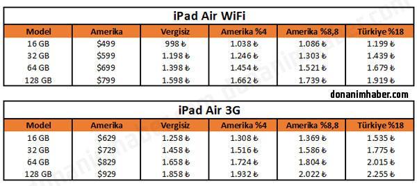 Apple Store Türkiye'nin iPad Air fiyatları belli oldu