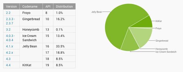 Güncel Android kullanım oranları açıklandı, KitKat'ın yükselişi sürüyor