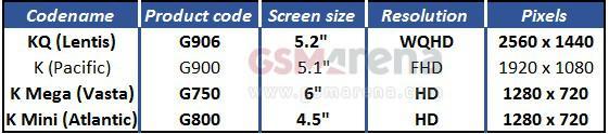İleride piyasaya çıkacak Galaxy S5 versiyonlarına ait ekran bilgileri sızdırıldı