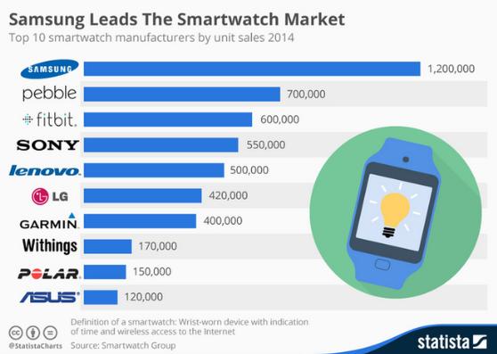 Son çeyrek akıllı saat satışları açıklandı, lider Samsung oldu