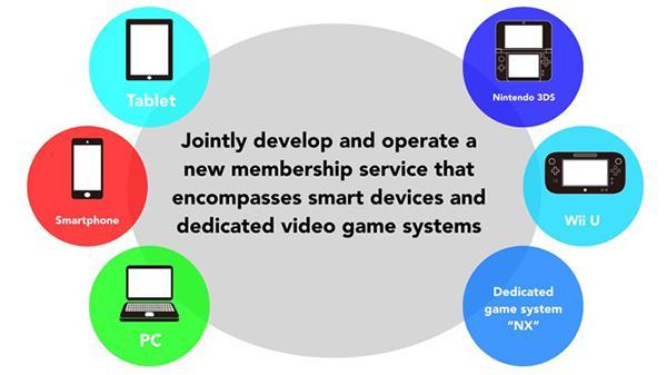 Nintendo, mobil oyun sektörünün önemli isimlerinden DeNA ile işbirliğine gitti
