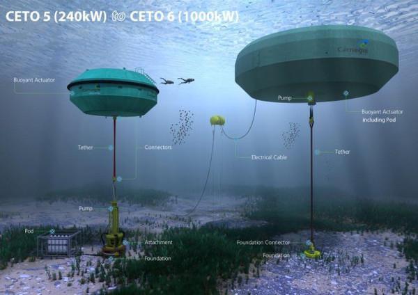 Dalgalardan elektrik ve temiz su elde edebilmek mümkün