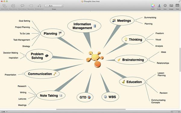 Mac uyumlu fikir haritası uygulaması iThoughtsX, indirime girdi